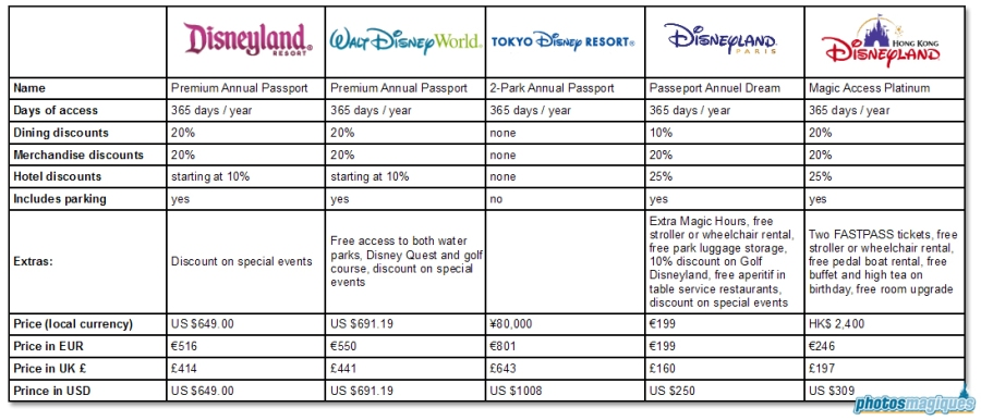 Comparing Disney Annual Passes worldwide
